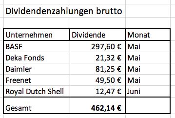 Dividendenzahlungen 1. Halbjahr 2019 - Grafiken