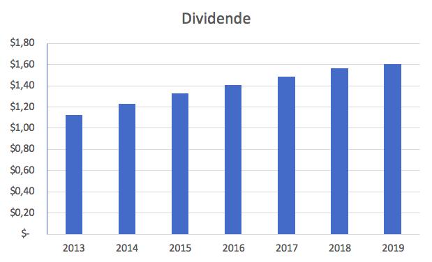 Grafik der Coca-Cola Dividende