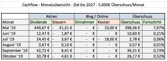 Meine Cashflow Übersicht (Grafik)