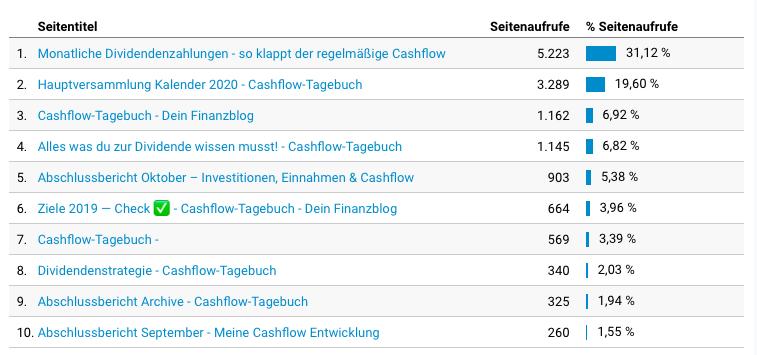 Grafik der Seitenaufrufe vom Cashflow-Tagebuch