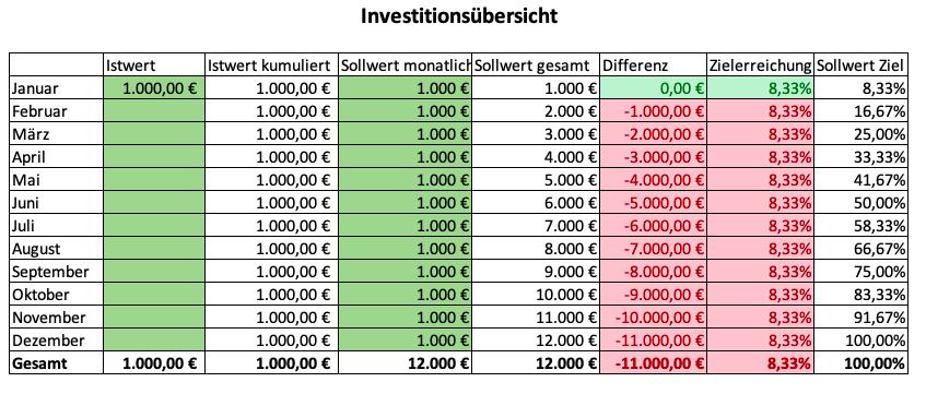 Grafik Investitionsübersicht