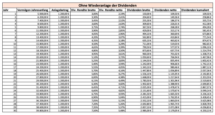 Grafik ohne Zinseszins