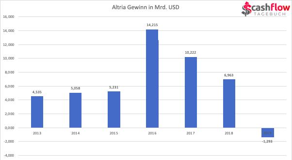 Altria Gewinn 2013-2019