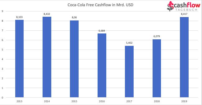 Coca-Cola Free Cashflow 2013-2019
