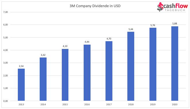 3M Dividenden von 2013 - 2019