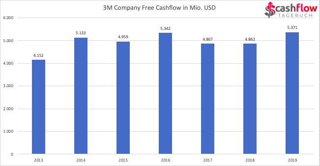 Free Cashflow von 3M 2013-2019