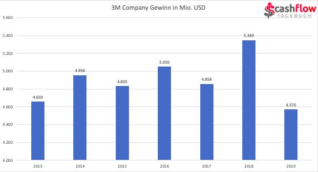 Gewinn von 3M 2013-2019