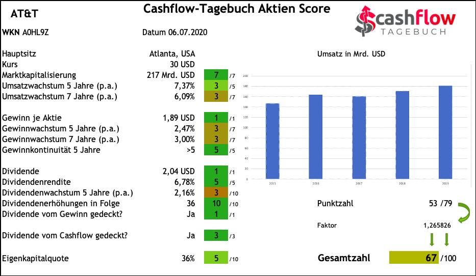 AT&T Cashflow-Tagebuch Aktien Score