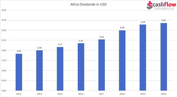 Dividendenausschüttungen Altria 2013-2020