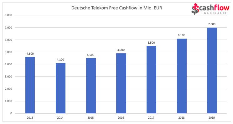 Dt. Telekom Free Cashflow 2013-2019