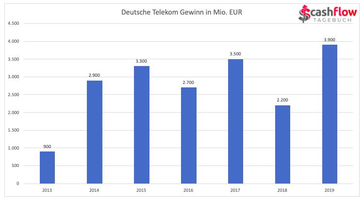 Dt. Telekom Gewinn 2013-2019