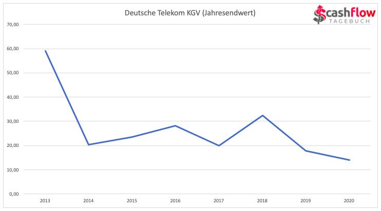 Dt. Telekom KGV 2013-2020