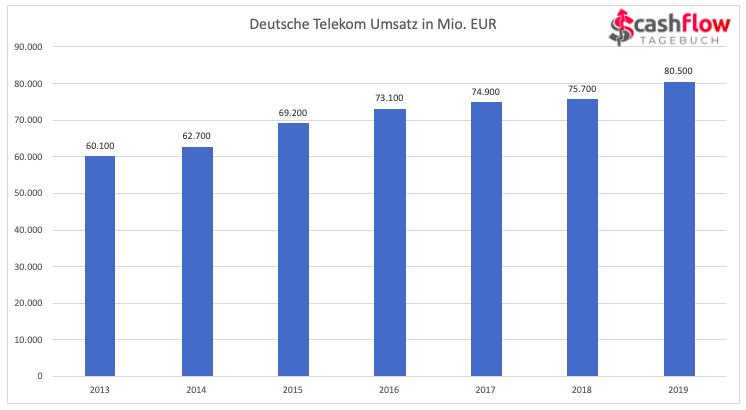 Dt. Telekom Umsatz 2013-2019