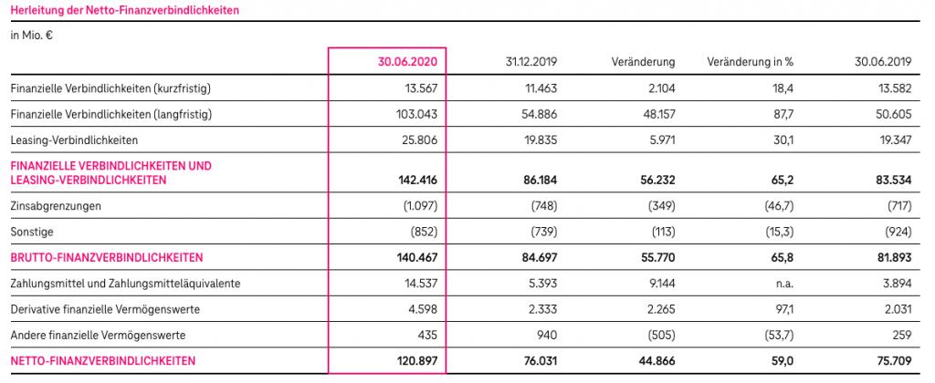 Dt. Telekom Schulden 2020
