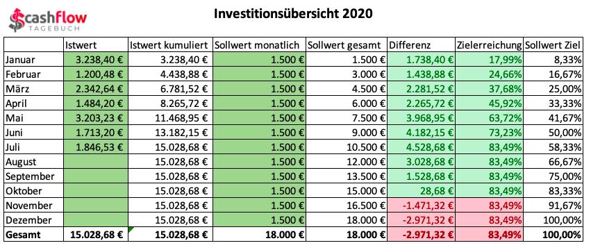 Investitionssumme bis Juli 2020