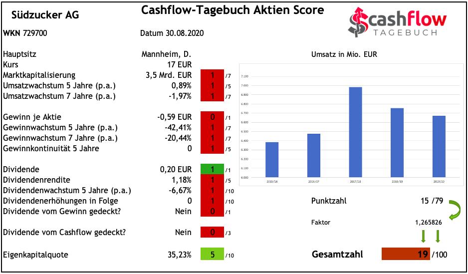 Südzucker - Cashflow-Tagebuch Aktien Score
