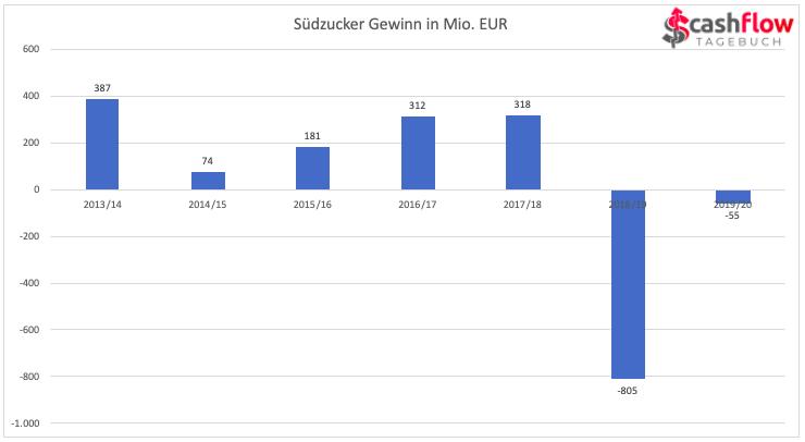 Gewinn von Südzucker