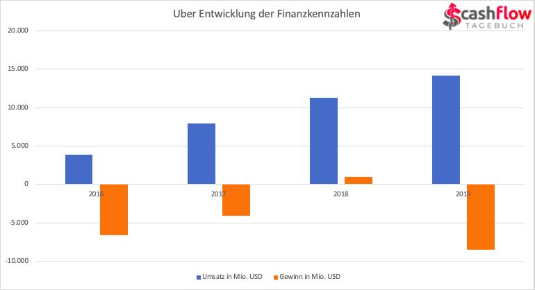Uber Finanzzahlen