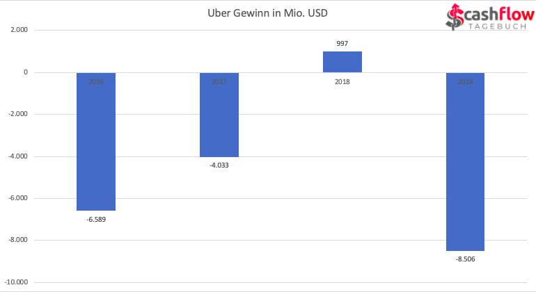 Uber Gewinn