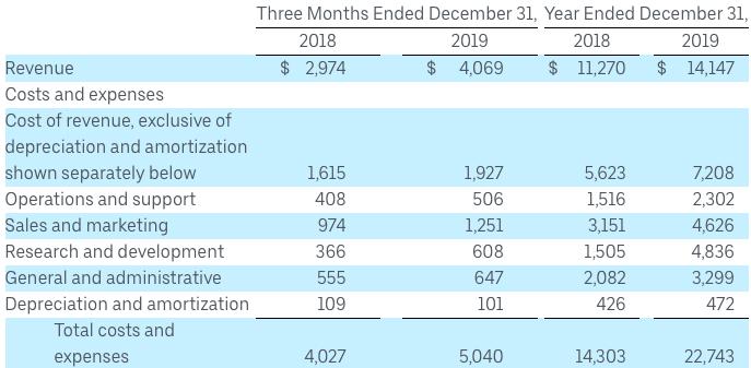 Kosten Uber 2019
