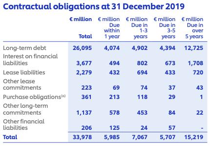 Schulden von Unilever 2019