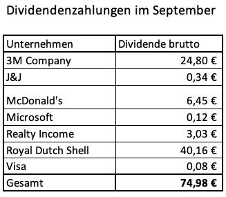 Dividendeneinnahmen September 2020