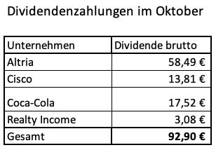 Dividendeneinnahmen Oktober '20